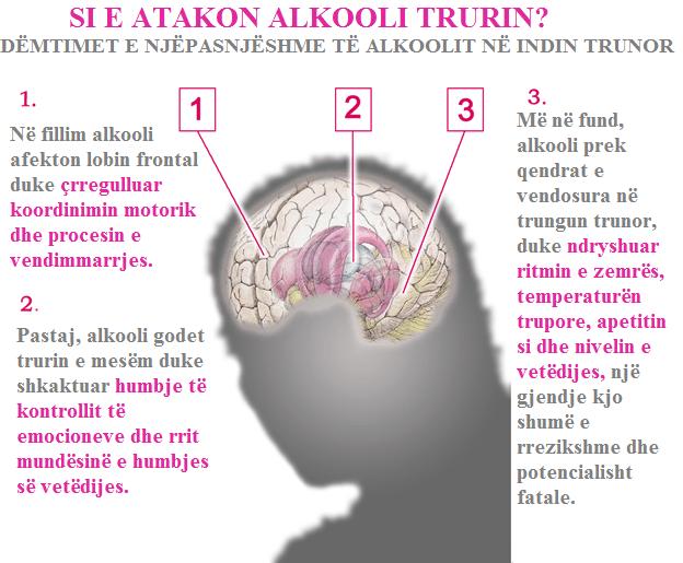 Efektet e alkoolit në tru